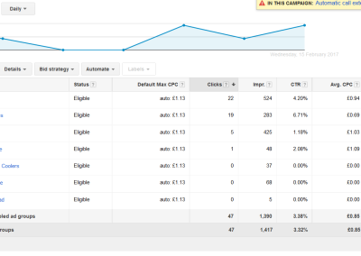 AdWords Results for an Engineering Company